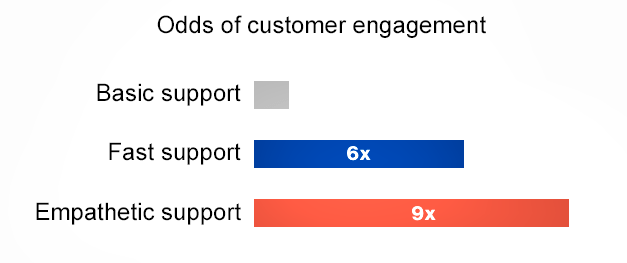 Odds of customer engagement