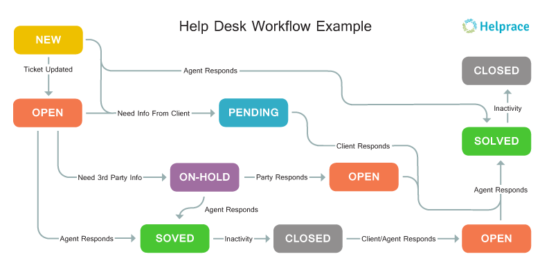 Fix It Ticket >> How to Pick a Help Desk Software that Suits You
